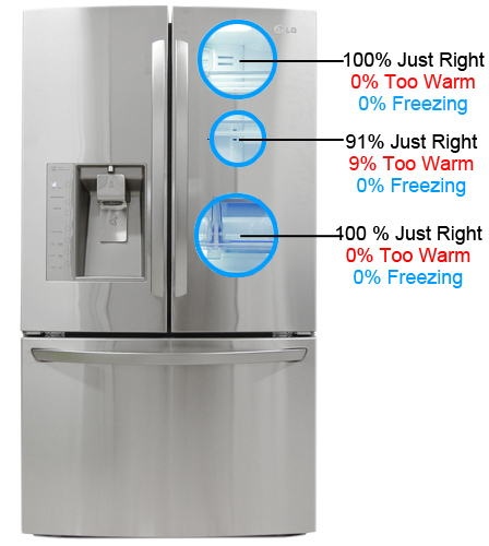 Lg Lfx31925st 31 0 Cu Ft French Door Refrigerator Review