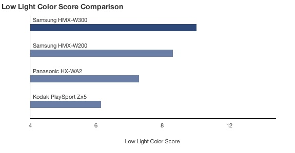 CP-Low Light Color Score Comparison.jpg