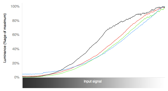 3D RGB Curves Chart