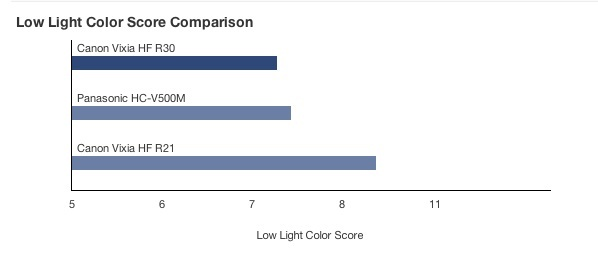 Low Light Color Score Comparison.jpg