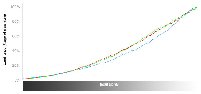 RGB Curves Chart