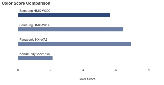 CP-Color Score Comparison.jpg