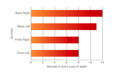 Range-top Water Boil