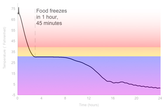 Freezing Graph