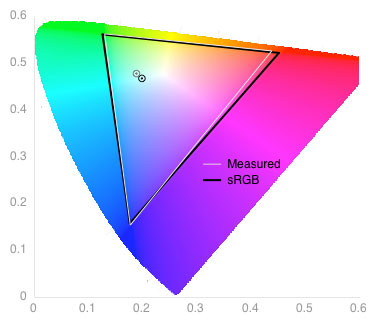 Color Gamut Chart