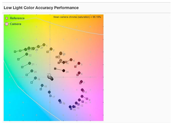 CP-Low Light Color Accuracy Performance.jpg