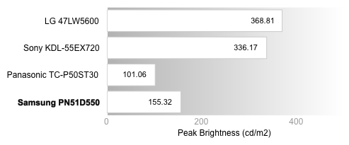 Peak Brightness Chart