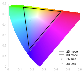 3D Color Gamut Chart