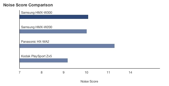 CP-Noise Score Comparison.jpg