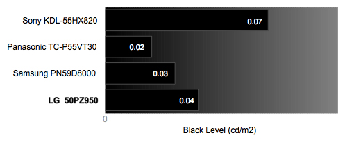 Black Level Chart