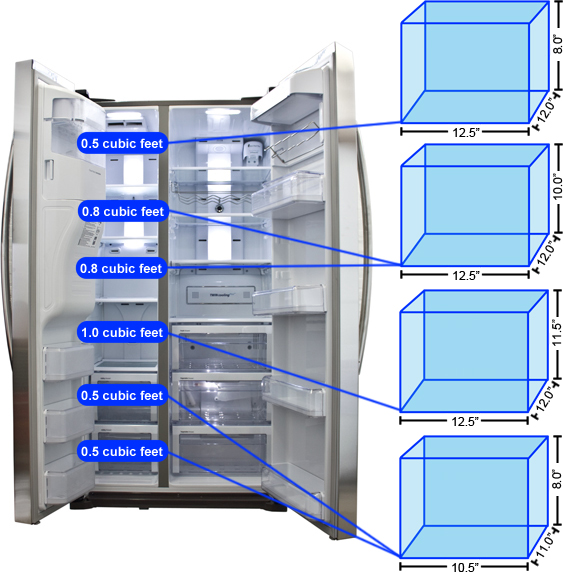 Freezer Storage Graph